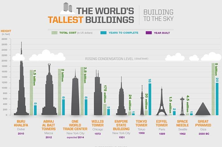 i grattacieli piu alti del mondo
