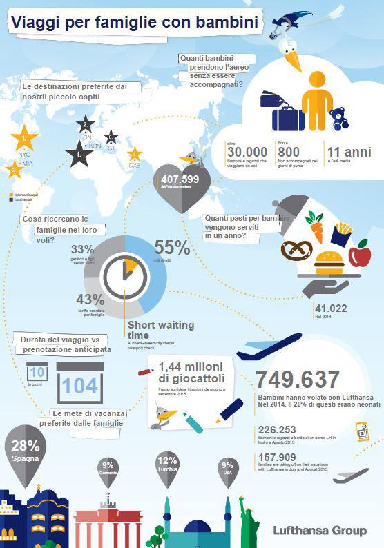 LUFTHANSA infografica in vacanza con i bambini